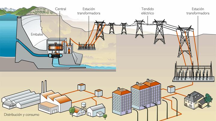 Esquema sistema eléctrico - Generacion Distribuida